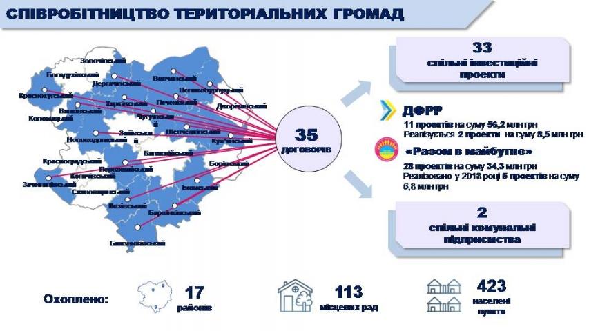 На Харківщині реалізується інструмент співробітництва громад