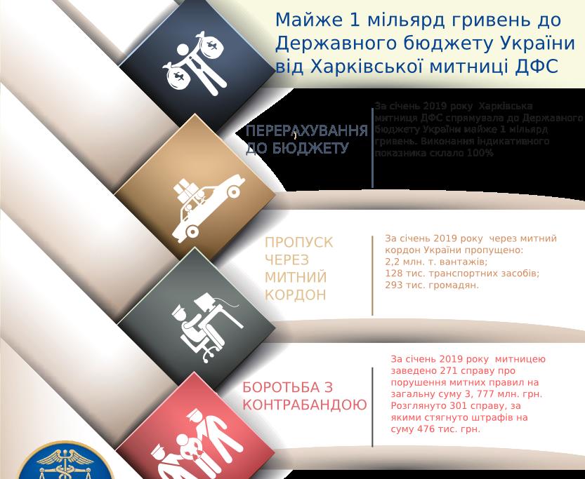 Харківська митниця збільшила перерахування до держбюджету України