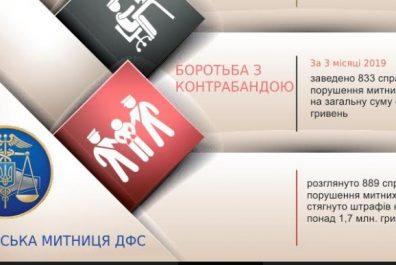 Harkivska-mytnytsya-DFS