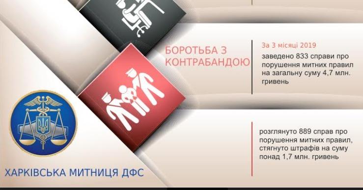 Харківська митниця перерахувала рекордні суми
